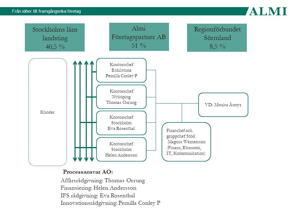 Från idéer till framgångsrika företag Tre affärsområden Riskkapital Rådgivning Lån Investeringar i unga tillväxtbolag.