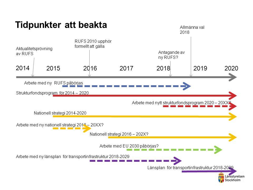 Tidpunkter att beakta 2014 201520162017201820192020 Aktualitetsprövning av RUFS Arbete med nytt strukturfondsprogram 2020 – 20XX? Strukturfondsprogram