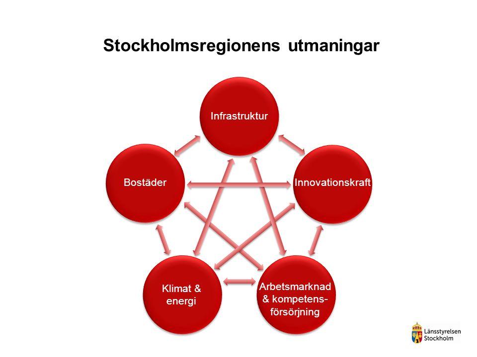 Stockholmsregionens utmaningar Bostäder Arbetsmarknad & kompetens- försörjning Infrastruktur Innovationskraft Klimat & energi