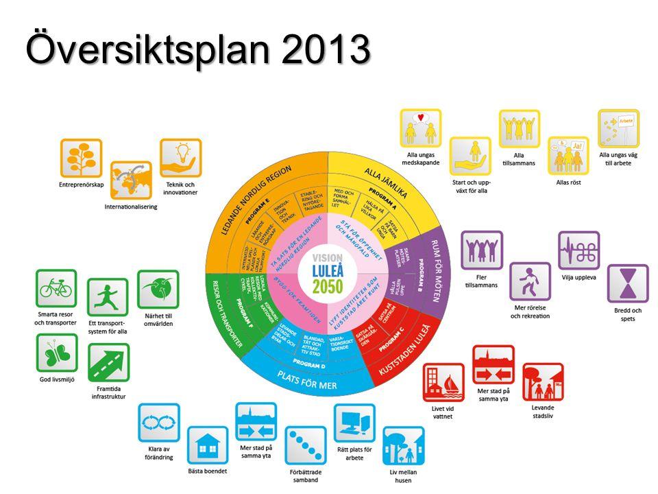 Översiktsplan 2013