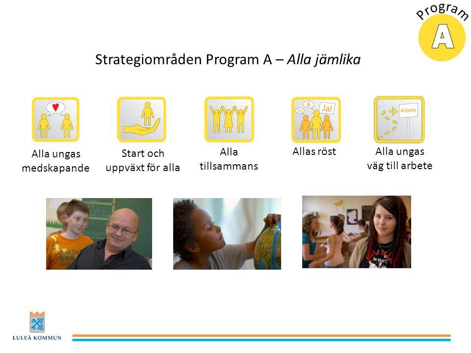 Strategiområden Program A – Alla jämlika Alla ungas medskapande Start och uppväxt för alla Alla tillsammans Allas röst Alla ungas väg till arbete