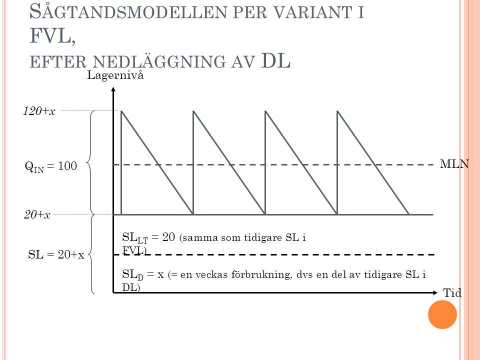 S ÅGTANDSMODELLEN PER VARIANT I FVL, EFTER NEDLÄGGNING AV DL Tid Lagernivå 120+x Q IN = 100 MLN SL LT = 20 (samma som tidigare SL i FVL) SL D = x (= en veckas förbrukning, dvs en del av tidigare SL i DL) SL = 20+x 20+x