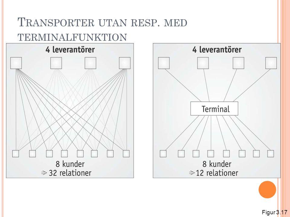 T RANSPORTER UTAN RESP. MED TERMINALFUNKTION Figur 3.17