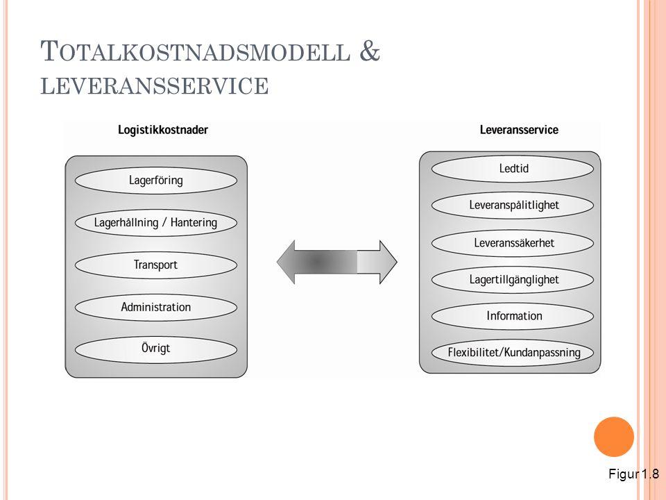 T OTALKOSTNADSMODELL & LEVERANSSERVICE Figur 1.8