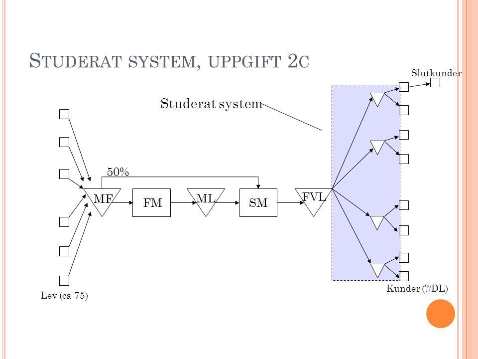 S TUDERAT SYSTEM, UPPGIFT 2 C Slutkunder FMSM MF ML FVL 50% Kunder (?/DL) Lev (ca 75) Studerat system