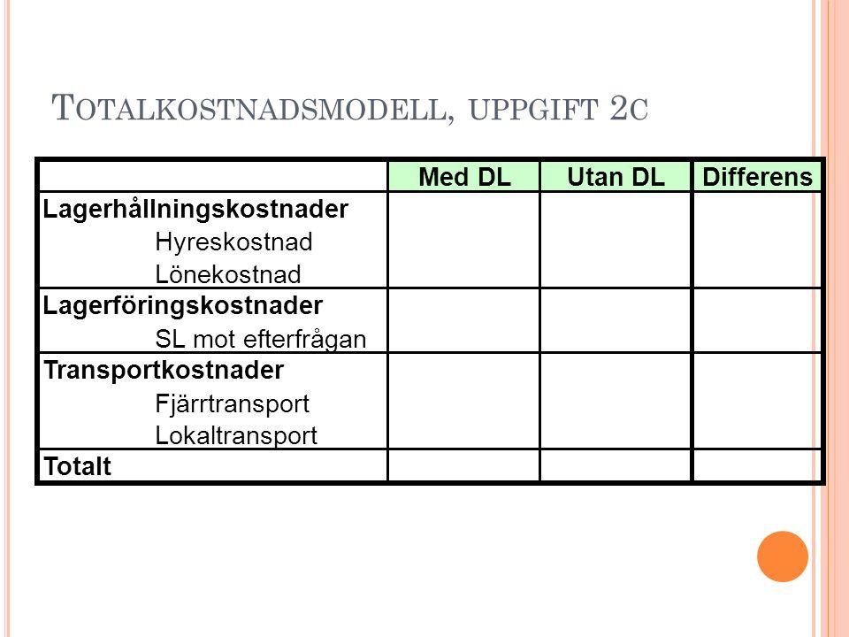 T RANSPORT L AB NÄSTA VECKA - Förberedelseuppgift, kommer ut i filarkiv imorgon (tar 1 h att göra).