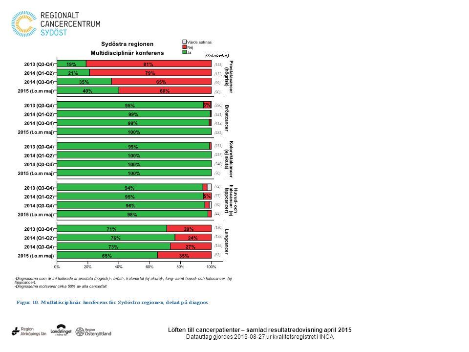 Löften till cancerpatienter – samlad resultatredovisning april 2015 Datauttag gjordes 2015-08-27 ur kvalitetsregistret i INCA