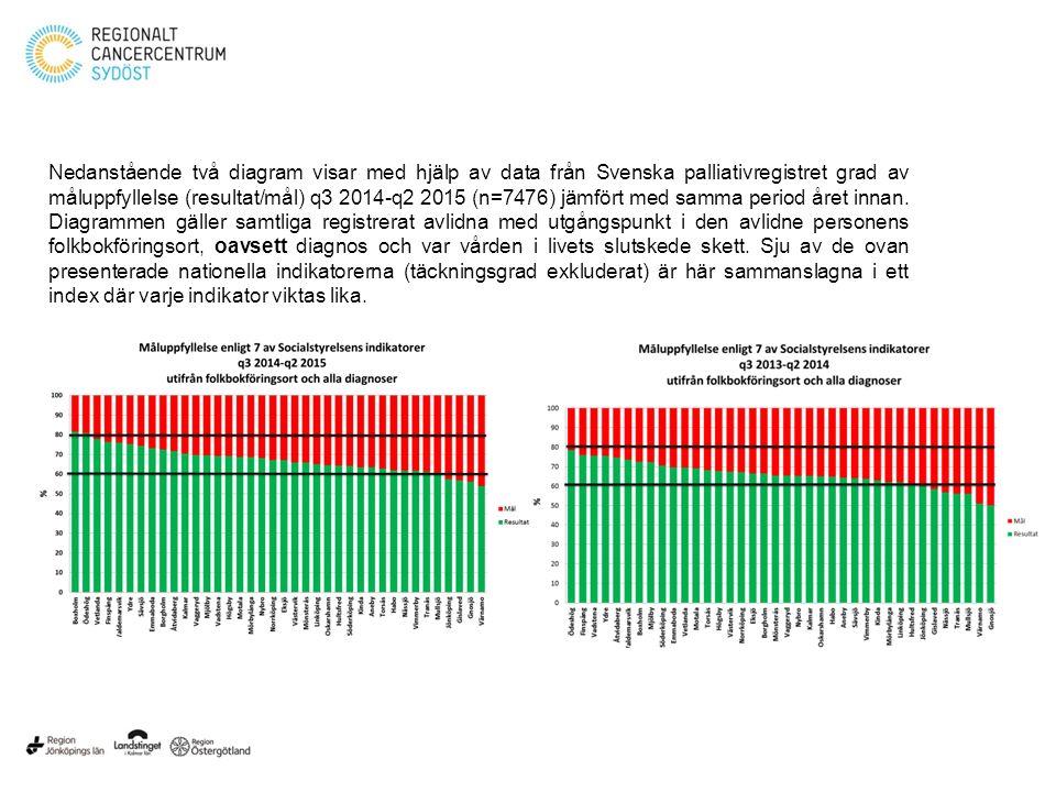 Nedanstående två diagram visar med hjälp av data från Svenska palliativregistret grad av måluppfyllelse (resultat/mål) q3 2014-q2 2015 (n=7476) jämför