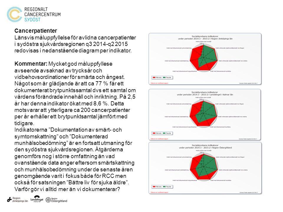 Cancerpatienter Länsvis måluppfyllelse för avlidna cancerpatienter i sydöstra sjukvårdsregionen q3 2014-q2 2015 redovisas i nedanstående diagram per i
