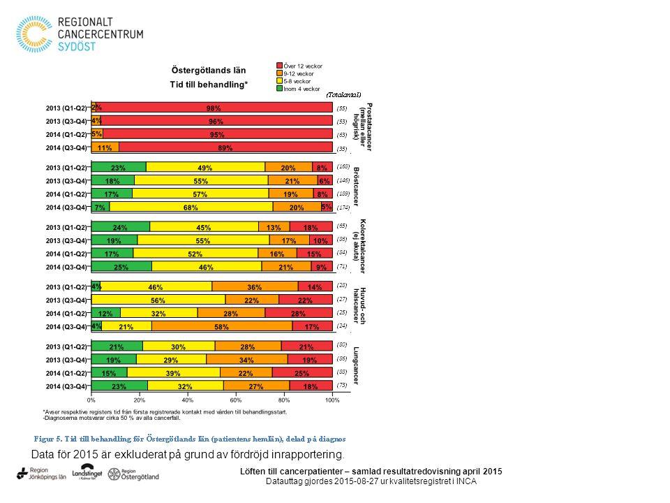 Data för 2015 är exkluderat på grund av fördröjd inrapportering. Löften till cancerpatienter – samlad resultatredovisning april 2015 Datauttag gjordes