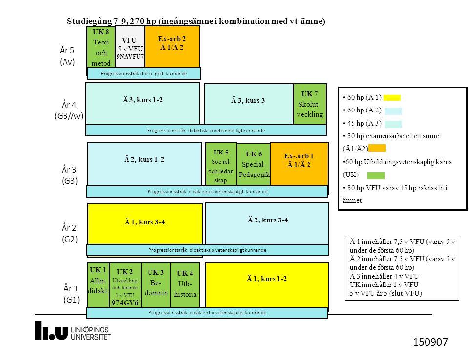 UK 2 Utveckling och lärande 1 v VFU 974GV6 UK 6 Special- Pedagogik Studiegång 7-9, 270 hp (ingångsämne i kombination med vt-ämne) Ä 1, kurs 1-2 Ä 3, kurs 1-2 År 1 (G1) År 2 (G2) År 3 (G3) År 4 (G3/Av) UK 8 Teori och metod UK 4 Utb- historia UK 3 Be- dömnin Ä 2, kurs 3-4 Ä 1 innehåller 7,5 v VFU (varav 5 v under de första 60 hp) Ä 2 innehåller 7,5 v VFU (varav 5 v under de första 60 hp) Ä 3 innehåller 4 v VFU UK innehåller 1 v VFU 5 v VFU år 5 (slut-VFU) År 5 (Av) Ex-arb 2 Ä 1/Ä 2 Ex-.arb 1 Ä 1/Ä 2 UK 1 Allm.