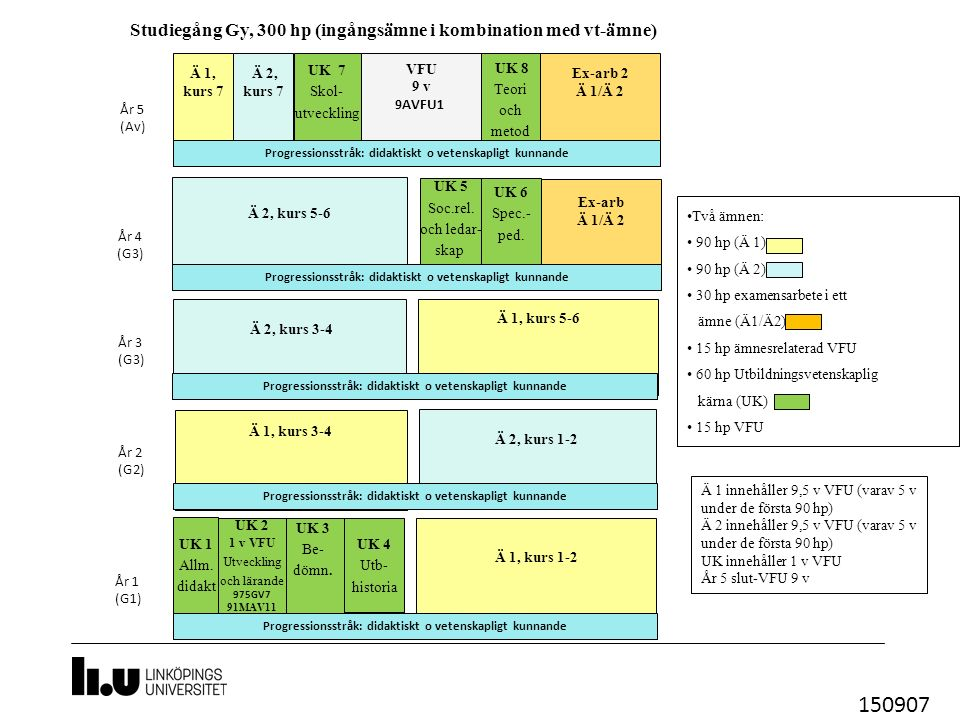 UK 2 1 v VFU Utveckling och lärande 975GV7 91MAV11 UK 6 Spec.- ped.