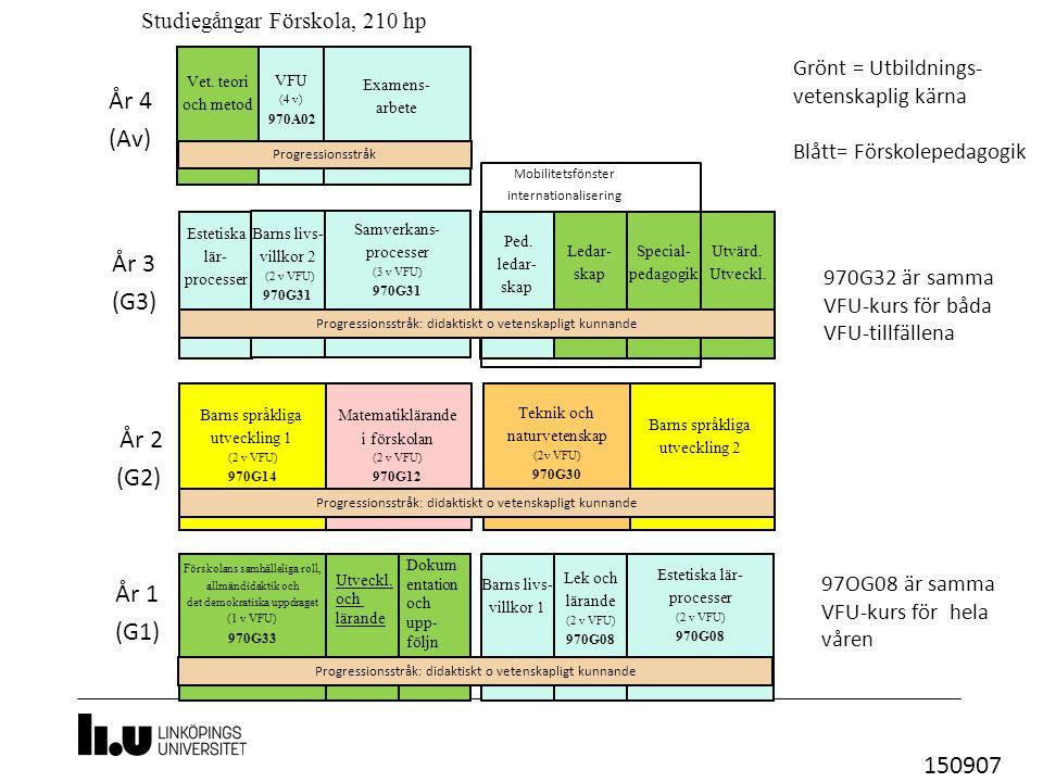 Barns språkliga utveckling 2 Studiegångar Förskola, 210 hp U Matematiklärande i förskolan (2 v VFU) 970G12 Barns språkliga utveckling 1 (2 v VFU) 970G14 Lek och lärande (2 v VFU) 970G08 Barns livs- villkor 1 Utveckl.