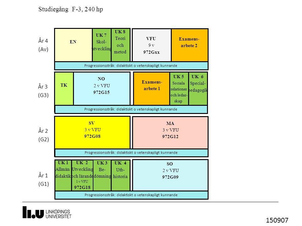 UK 6 Special- pedagogik UK 2 Utveckling och lärande 1 v VFU 972G18 TK Studiegång F-3, 240 hp EN SO 2 v VFU 972G09 År 1 (G1) År 2 (G2) År 3 (G3) År 4 (Av) Examens- arbete 1 VFU 9 v 972Gxx UK 8 Teori och metod UK 1 Allmän didaktik UK 3 Be- dömning SV 3 v VFU 972G08 UK 4 Utb- historia MA 3 v VFU 972G12 UK 5 Sociala relationer och ledar- skap Examens- arbete 2 UK 7 Skol- utveckling NO 2 v VFU 972G15 Progressionsstråk: didaktiskt o vetenskapligt kunnande 150907