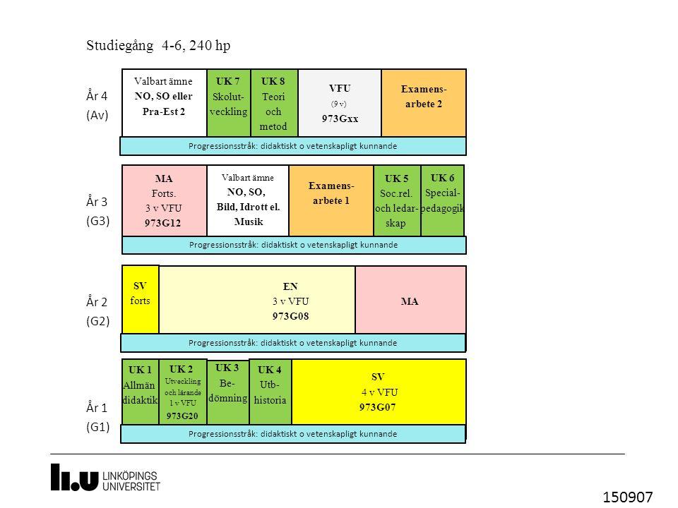 UK 6 Special- pedagogik UK 1 Allmän didaktik UK 2 Utveckling och lärande 1 v VFU 973G20 Studiegång 4-6, 240 hp MA UK 3 Be- dömning SV 4 v VFU 973G07 År 1 (G1) År 2 (G2) År 3 (G3) År 4 (Av) VFU (9 v) 973Gxx Valbart ämne NO, SO, Bild, Idrott el.