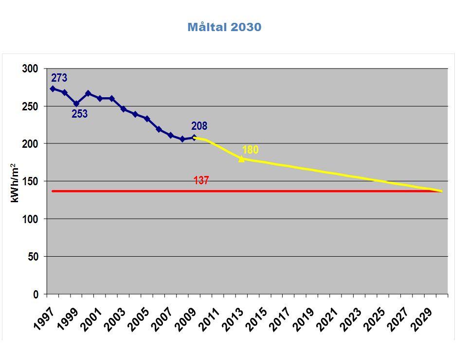 Prognos fram till 2030 – resultat scenario 1 (grundalternativ) Scenario 1: Om alla nya byggnader följer de idag kända framtida normkraven (BBR), blir specifik energiförbrukning 186 kWh/m 2,år inkl verksamhetsel.