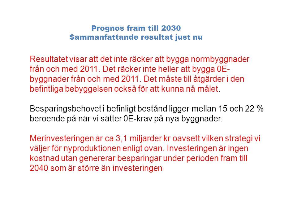 Prognos fram till 2030 Sammanfattande resultat just nu Resultatet visar att det inte räcker att bygga normbyggnader från och med 2011.