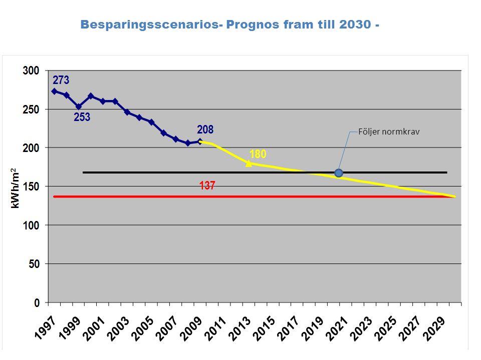 Prognos fram till 2030 – resultat scenario 2 (grundalternativ) Scenario 2: Om alla nya byggnader följer det av Västfastigheter uttalade policyn att följa Belok-krav fram till 2018 och därefter det sk 0E-byggnade, blir specifik energiförbrukning 167 kWh/m 2,år inkl verksamhetsel.