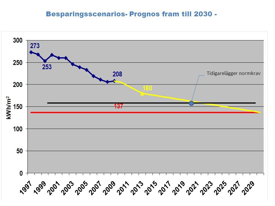 Prognos fram till 2030 – resultat scenario 3 (grundalternativ) Scenario 3: Om den specifika energianvändningen sänks med 15 % i befintligt fastighetsbestånd fram till 2030 och om alla nya byggnader följer det sk 0E- byggnade from 2011, klaras det uppsatta målet 2030.
