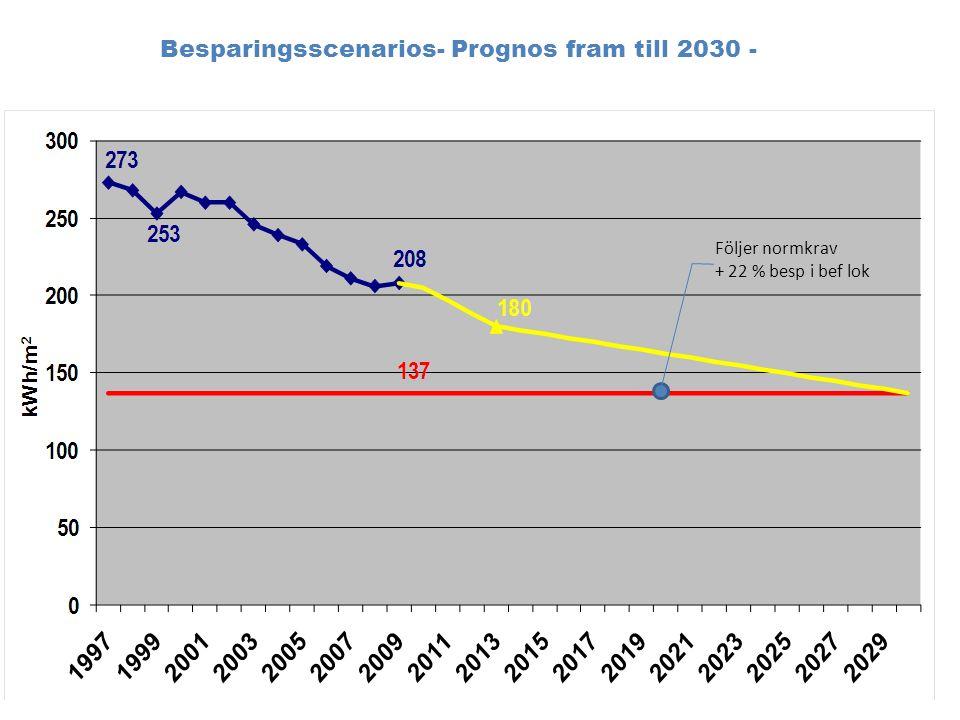 Prognos fram till 2030 – resultat scenario 4 (grundalternativ) Scenario 4: Om den specifika energianvändningen sänks med 22 % i befintligt fastighetsbestånd fram till 2030 och om alla nya byggnader följer Belok-kraven fram till 2018 och därefter kraven för 0E- byggnader, klaras det uppsatta målet 2030.