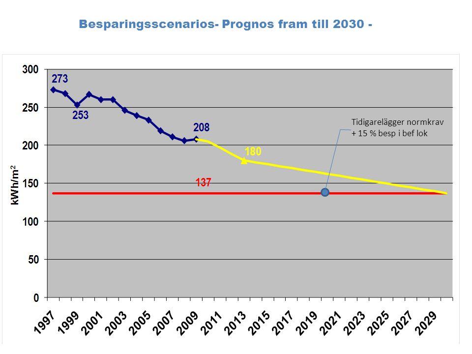 Besparingsscenarios- Prognos fram till 2030 - Tidigarelägger normkrav + 15 % besp i bef lok