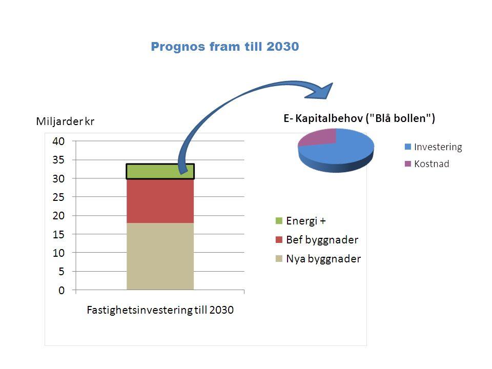 I grundalternativet har följande data ansetts som givna: Nuvarande yta är 1539 752 m 2 och avser sk strategiska byggnader (huvudsakligen sjukhus) Nuvarande specifik energiförbrukning är 212 kWh/m 2, år Måltalet är 137 kWh/m 2, år (hälften av 1997 års nivå), avser det förväntade beståndet 2030 BBR kravet är 130 kWh/m 2, år från 2011, 110 kWh/m 2, år från 2015 och 75 kWh/m 2, år från 2019 och avser exklusive verksamhetsel.