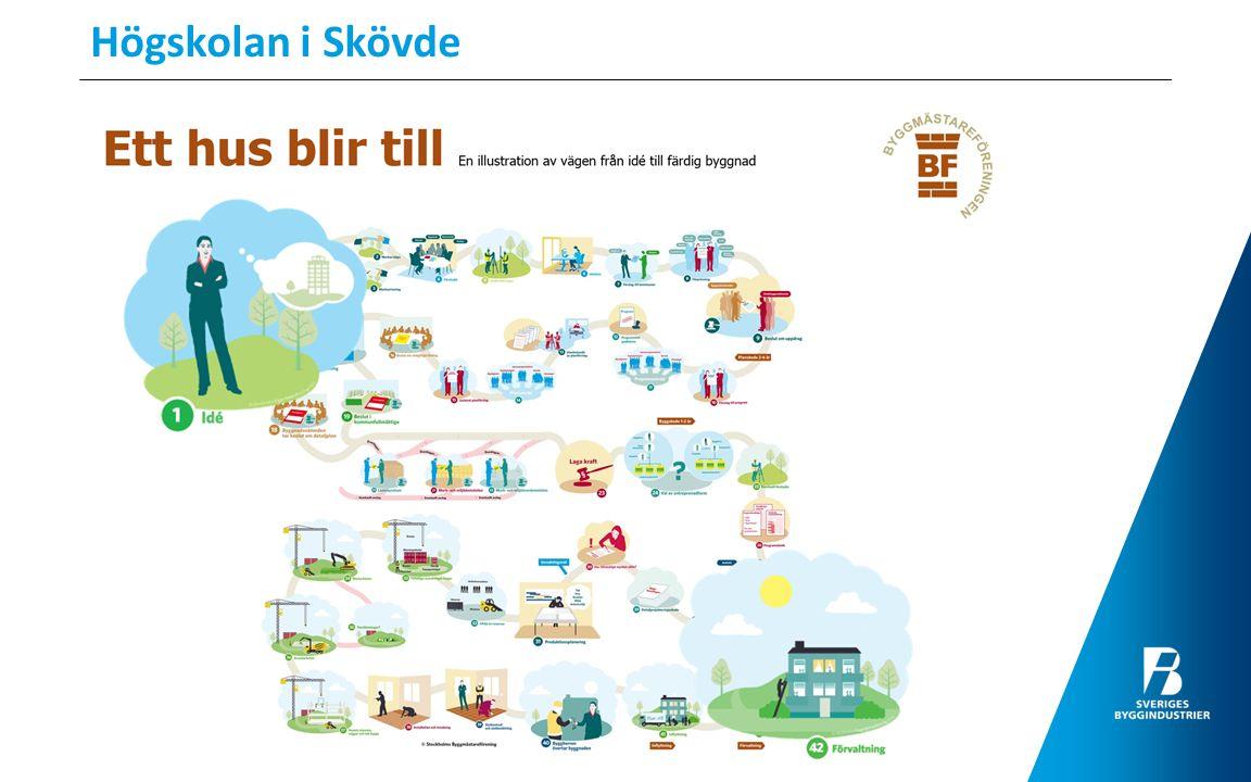Presentation av branschen Byggprocessen, Entreprenörformer mm.