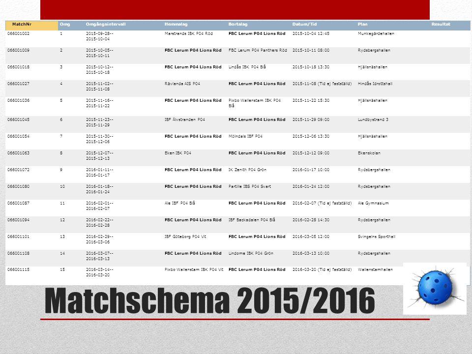 Matchschema 2015/2016 MatchNrOmgOmgångsintervallHemmalagBortalagDatum/TidPlanResultat 0660010021 2015-09-28-- 2015-10-04 Marstrands IBK P04 RödFBC Ler