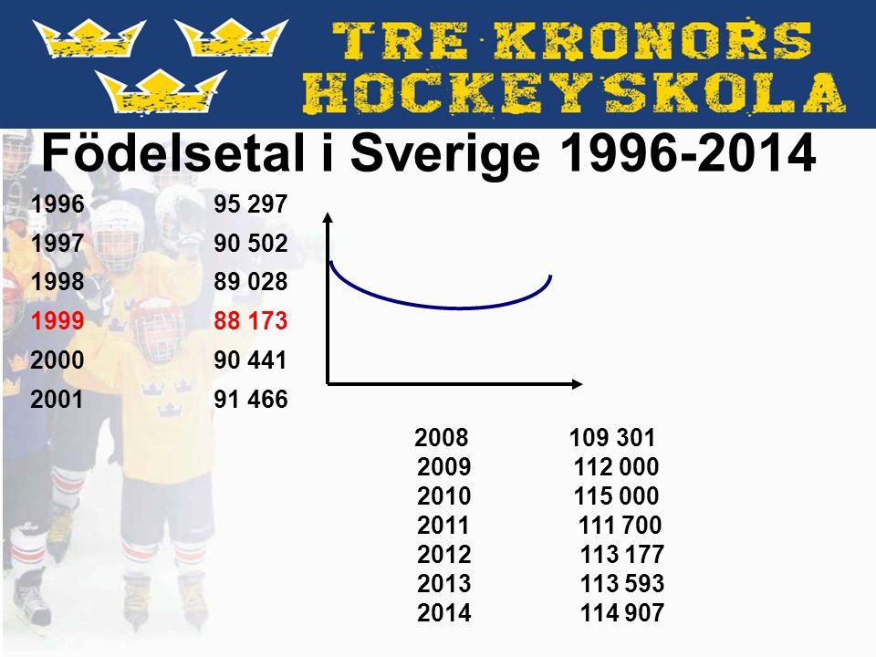 www.hockeyakademin.se www.hockeyakademin.se Svenska Ishockeyförbundets officiella sida för ledar- och spelarutveckling Övningar Näringslära Fysisk träning Psykologisk träning Hockeykonsulentbes ök Videoklipp m.m Föräldrainfo