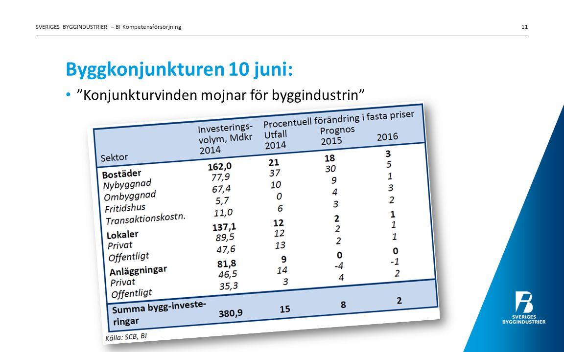 Byggkonjunkturen 10 juni: Konjunkturvinden mojnar för byggindustrin SVERIGES BYGGINDUSTRIER – BI Kompetensförsörjning11