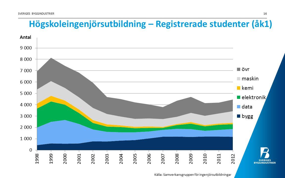 Högskoleingenjörsutbildning – Registrerade studenter (åk1) SVERIGES BYGGINDUSTRIER16 Källa: Samverkansgruppen för ingenjörsutbildningar