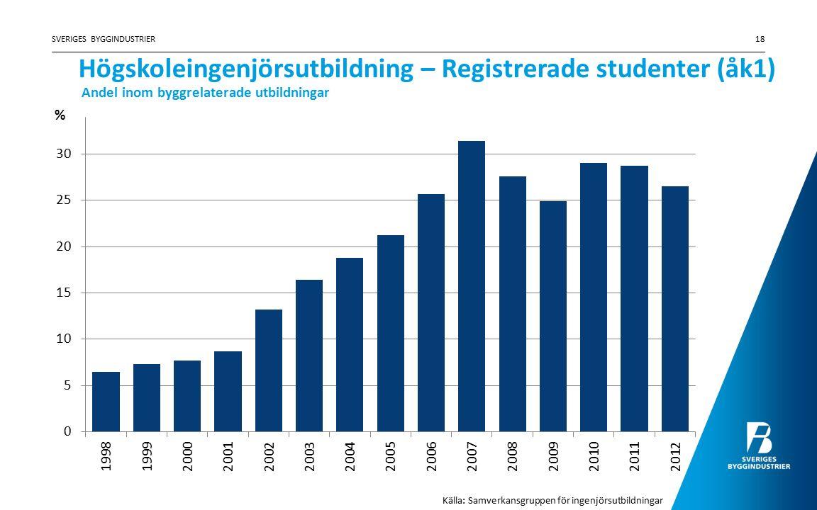 Högskoleingenjörsutbildning – Registrerade studenter (åk1) SVERIGES BYGGINDUSTRIER18 Källa: Samverkansgruppen för ingenjörsutbildningar Andel inom byg