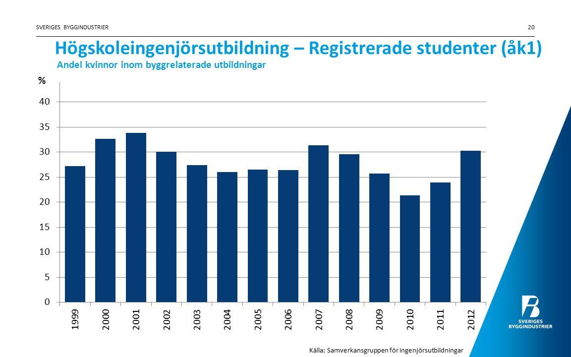 Högskoleingenjörsutbildning – Registrerade studenter (åk1) SVERIGES BYGGINDUSTRIER20 Källa: Samverkansgruppen för ingenjörsutbildningar Andel kvinnor inom byggrelaterade utbildningar