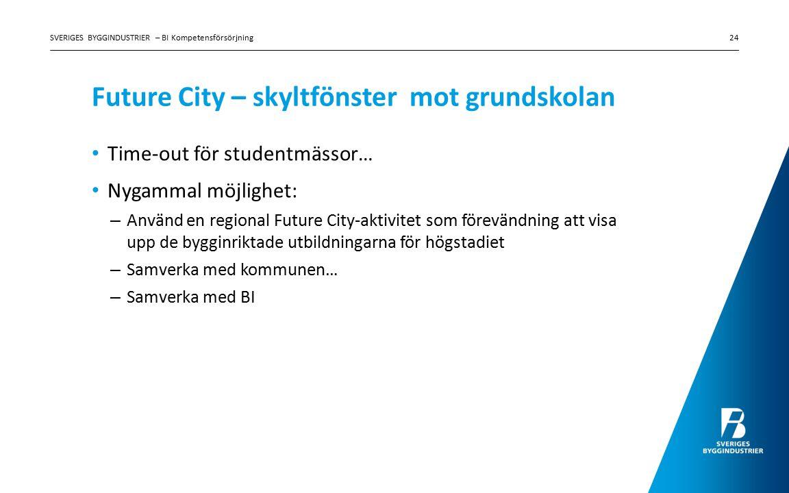 Future City – skyltfönster mot grundskolan Time-out för studentmässor… Nygammal möjlighet: – Använd en regional Future City-aktivitet som förevändning