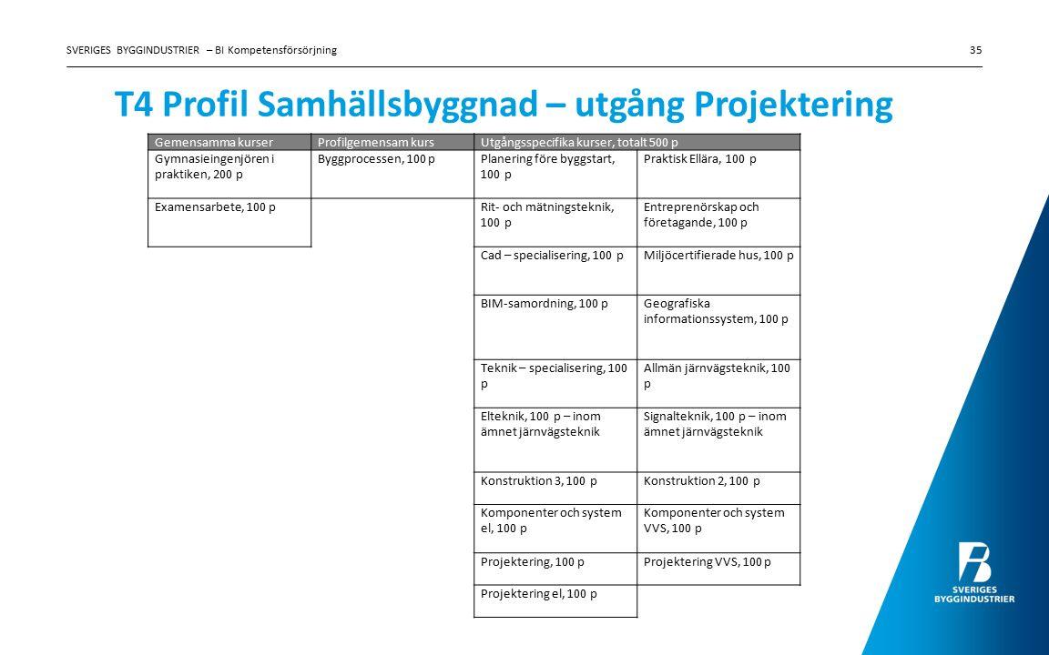 T4 Profil Samhällsbyggnad – utgång Projektering SVERIGES BYGGINDUSTRIER – BI Kompetensförsörjning35 Gemensamma kurserProfilgemensam kursUtgångsspecifi
