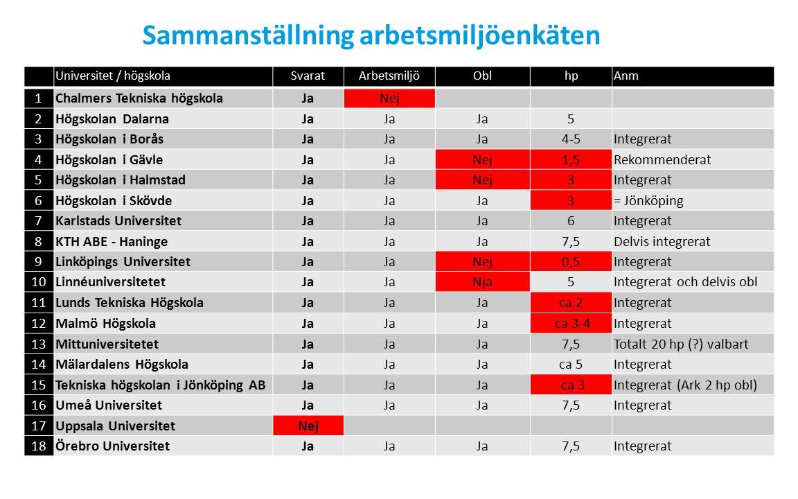 Sammanställning arbetsmiljöenkäten Universitet / högskolaSvaratArbetsmiljöOblhpAnm 1Chalmers Tekniska högskolaJaNej 2Högskolan DalarnaJa 5 3Högskolan i BoråsJa 4-5Integrerat 4Högskolan i GävleJa Nej1,5Rekommenderat 5Högskolan i HalmstadJa Nej3Integrerat 6Högskolan i SkövdeJa 3= Jönköping 7Karlstads UniversitetJa 6Integrerat 8KTH ABE - HaningeJa 7,5Delvis integrerat 9Linköpings UniversitetJa Nej0,5Integrerat 10LinnéuniversitetetJa Nja5Integrerat och delvis obl 11Lunds Tekniska HögskolaJa ca 2Integrerat 12Malmö HögskolaJa ca 3-4Integrerat 13MittuniversitetetJa 7,5Totalt 20 hp (?) valbart 14Mälardalens HögskolaJa ca 5Integrerat 15Tekniska högskolan i Jönköping ABJa ca 3Integrerat (Ark 2 hp obl) 16Umeå UniversitetJa 7,5Integrerat 17Uppsala UniversitetNej 18Örebro UniversitetJa 7,5Integrerat