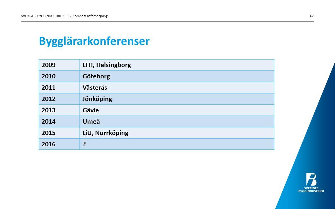 Bygglärarkonferenser SVERIGES BYGGINDUSTRIER – BI Kompetensförsörjning42 2009LTH, Helsingborg 2010Göteborg 2011Västerås 2012Jönköping 2013Gävle 2014Umeå 2015LiU, Norrköping 2016?