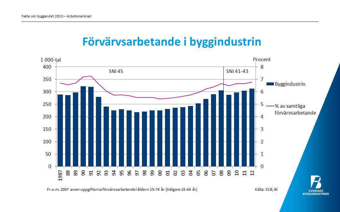 Förvärvsarbetande i byggindustrin SNI 45 SNI 41-43 Källa: SCB, BI Fr.o.m. 2007 avser uppgifterna förvärvsarbetande i åldern 15-74 år (tidigare 16-64 å