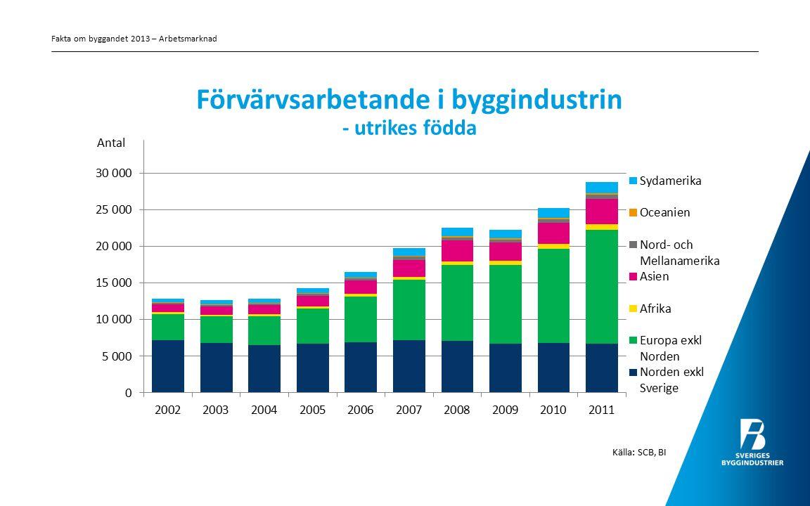 Förvärvsarbetande i byggindustrin - utrikes födda Källa: SCB, BI Fakta om byggandet 2013 – Arbetsmarknad