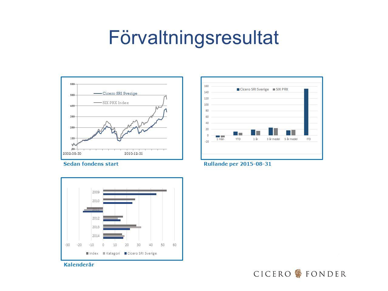 Sedan fondens startRullande per 2015-08-31 Kalenderår Förvaltningsresultat