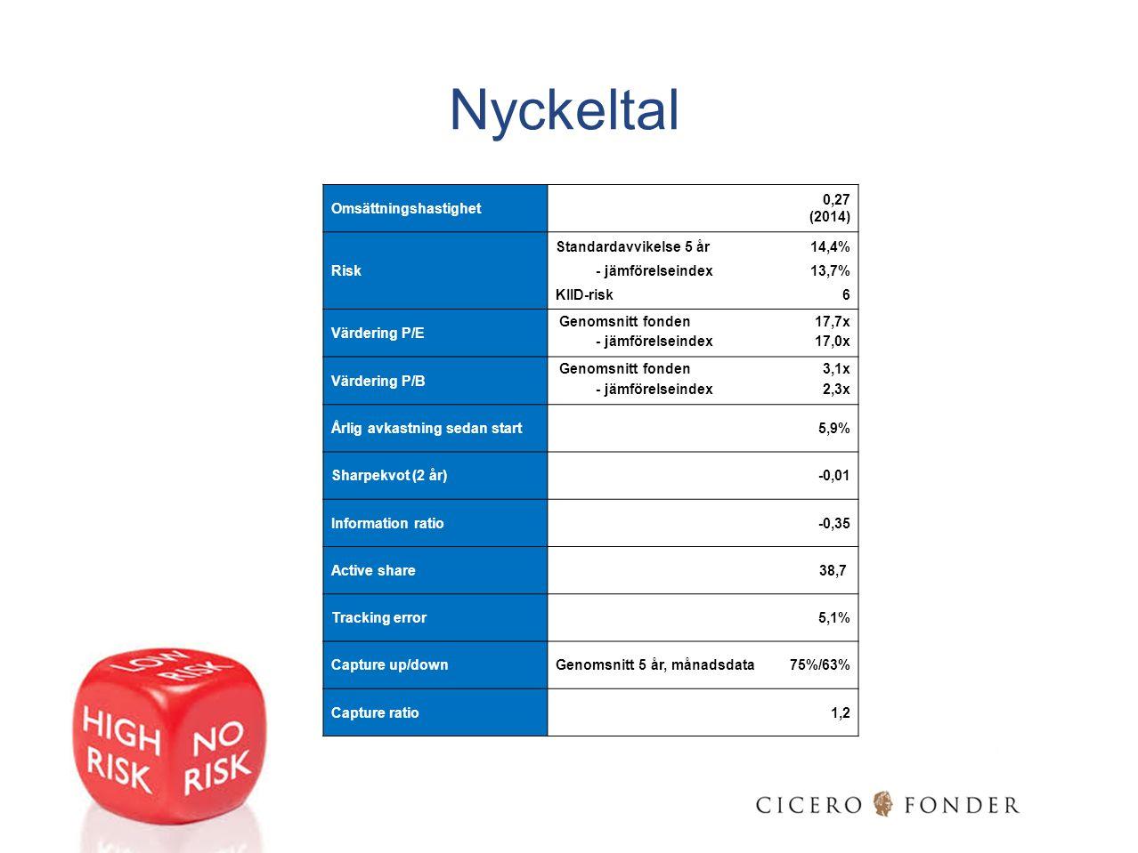 Nyckeltal Omsättningshastighet 0,27 (2014) Standardavvikelse 5 år14,4% Risk - jämförelseindex13,7% KIID-risk6 Värdering P/E Genomsnitt fonden17,7x - j