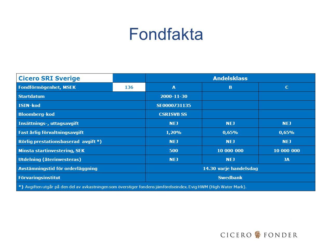 Fondfakta Cicero SRI Sverige Andelsklass Fondförmögenhet, MSEK136ABC Startdatum 2000-11-30 ISIN-kod SE0000731135 Bloomberg-kod CSRISVB SS Insättnings-