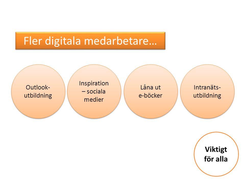 Viktigt för alla Fler digitala medarbetare… Outlook- utbildning Inspiration – sociala medier Inspiration – sociala medier Intranäts- utbildning Låna ut e-böcker Låna ut e-böcker