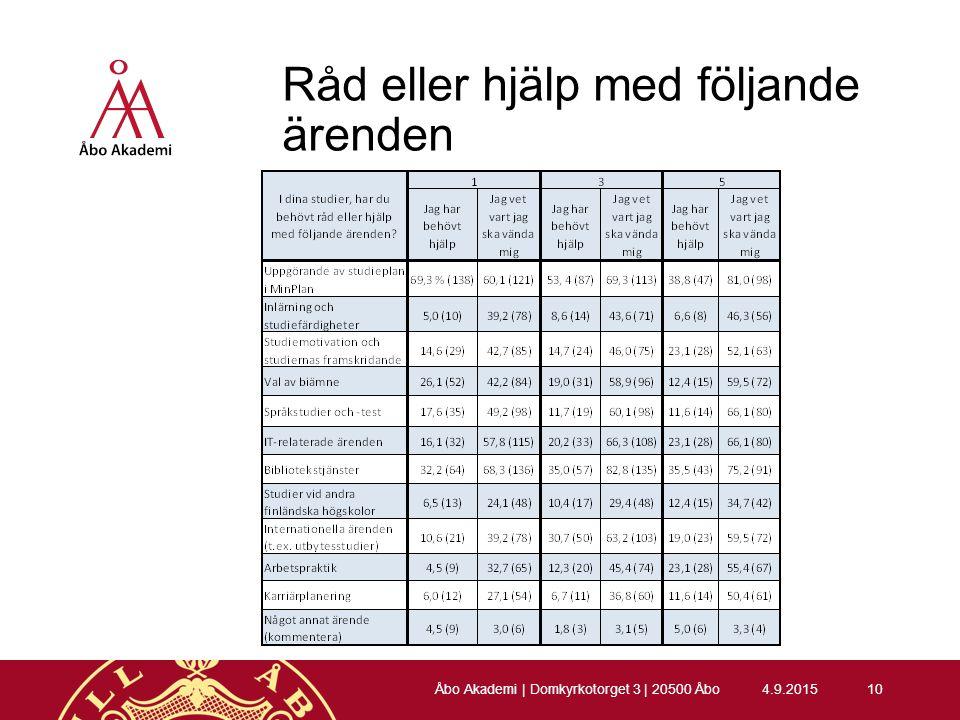 Råd eller hjälp med följande ärenden 4.9.201510 Åbo Akademi | Domkyrkotorget 3 | 20500 Åbo