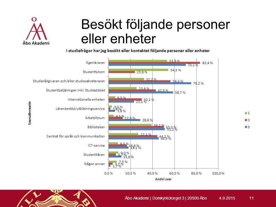 Besökt följande personer eller enheter 4.9.201511 Åbo Akademi | Domkyrkotorget 3 | 20500 Åbo