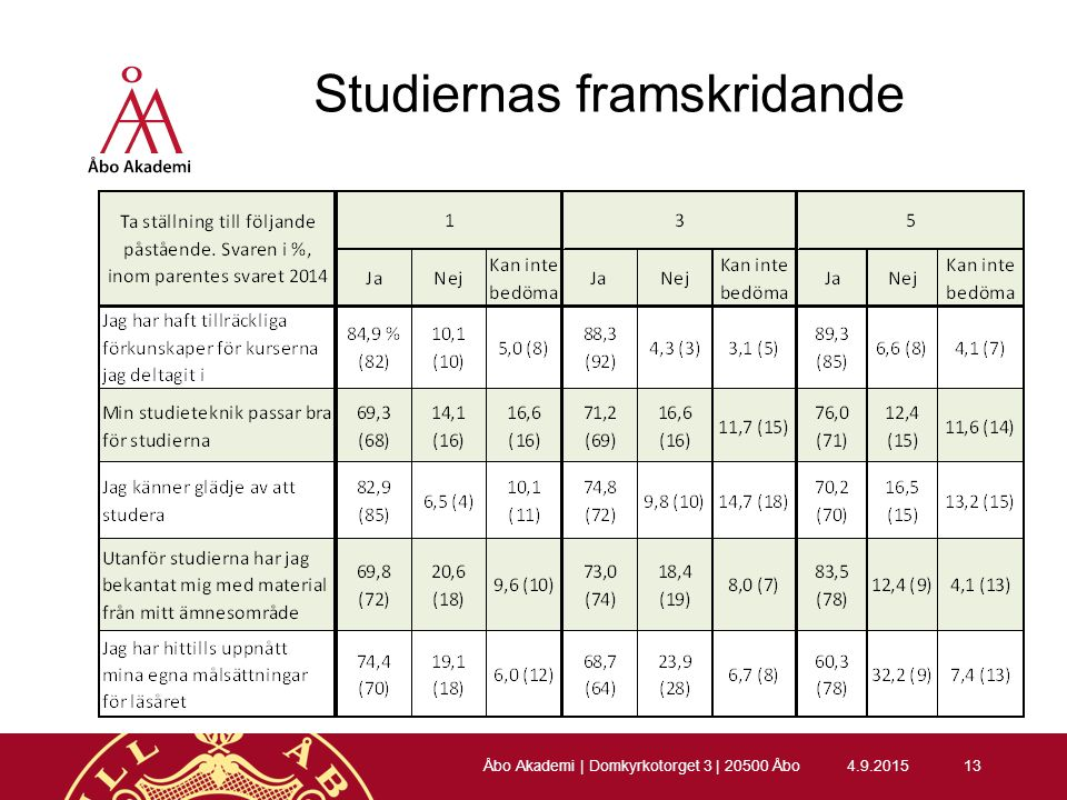 Studiernas framskridande 4.9.201513 Åbo Akademi | Domkyrkotorget 3 | 20500 Åbo