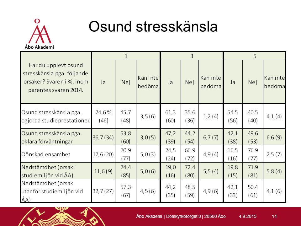 Osund stresskänsla 4.9.201514 Åbo Akademi | Domkyrkotorget 3 | 20500 Åbo