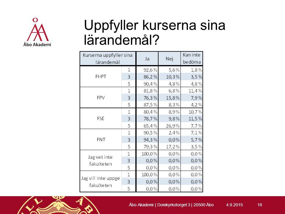 Uppfyller kurserna sina lärandemål 4.9.201518 Åbo Akademi | Domkyrkotorget 3 | 20500 Åbo