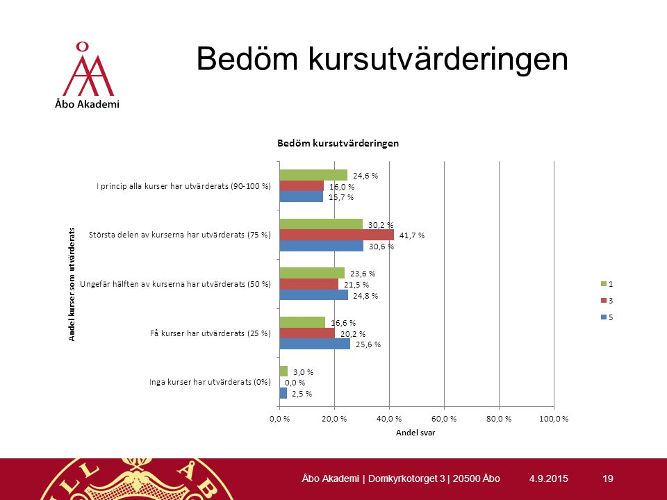 Bedöm kursutvärderingen 4.9.201519 Åbo Akademi | Domkyrkotorget 3 | 20500 Åbo