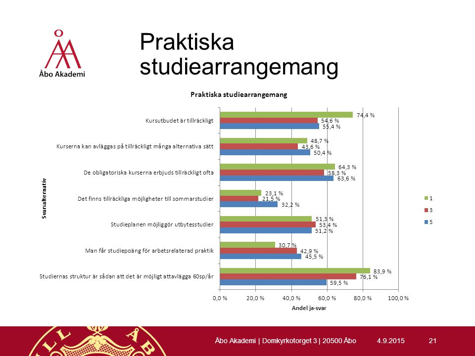 Praktiska studiearrangemang 4.9.201521 Åbo Akademi | Domkyrkotorget 3 | 20500 Åbo